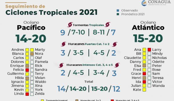 CT-2020-2